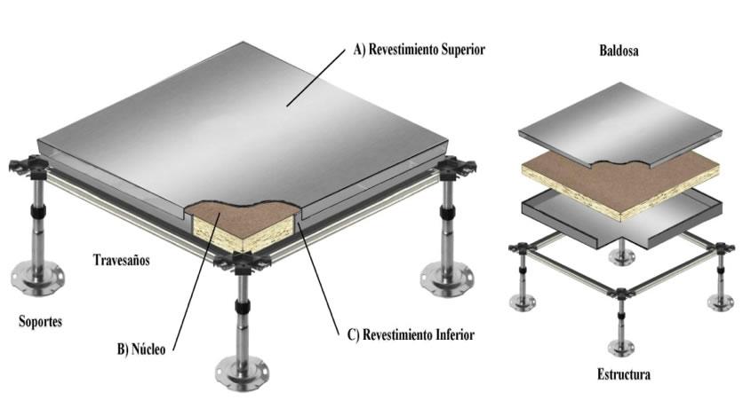 Productos suelos teide for Detalle suelo tecnico